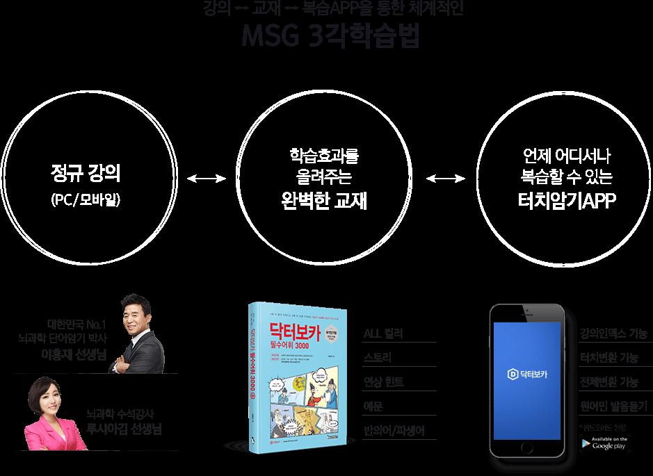 MSG 6각암기법