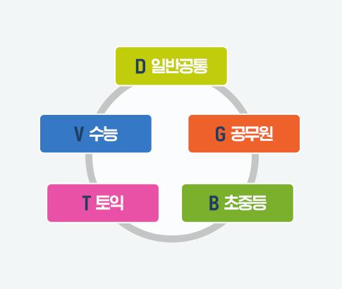 D-일반공통/G-공무원/B-초중등/T-토익/V-수능