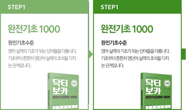 STEP1. 완전기초 1000 : 완전기초수준, 영어 실력의 기초가 되는 단어들을 다룹니다. 기초부터 튼튼히 영단어 실력의 초석을 다지는 단계입니다.