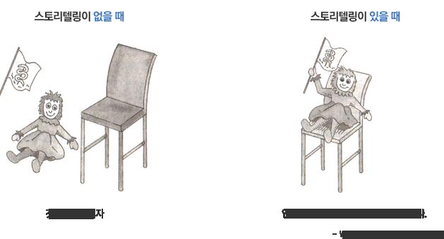 스토리텔링이 없을때:깃발,인형,의자 스토리텔링이 있을때:인형이 의자에 앉아 깃발을 흔들고 있다.